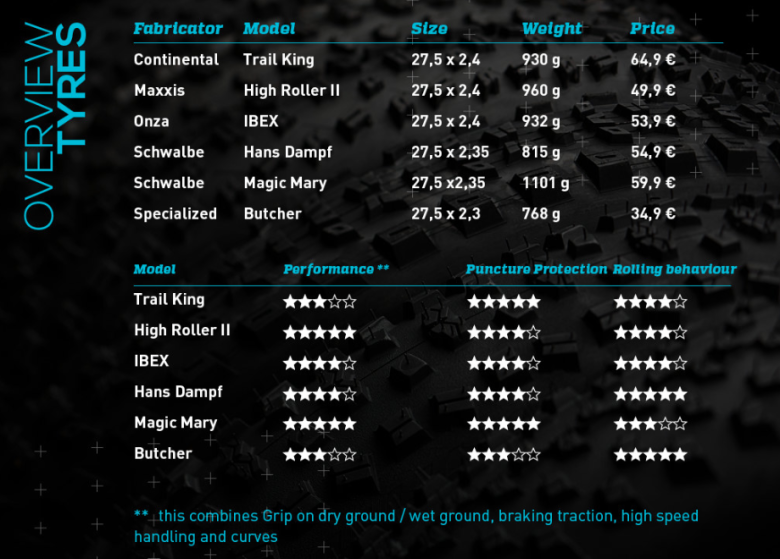 The tested tires in overviwe. For the single reviews check out below: