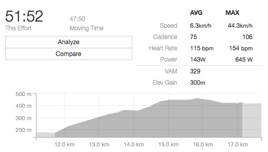 The liaison climbs, although long and sustained, weren't particularly taxing due to the long gaps between stage start times. I was able to climb to the top of stage 2 at an avergae heart rate of 115bpm—nearly a recovery pace for me due to a big aerobic base and a strong lactate threshold from XC racing.