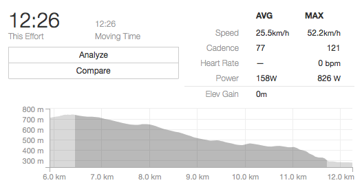 The final stage of the race was much longer than the rest of the stages with long sections of sustained pedalling. These efforts would see an increase in heart rate and are noticable from the burning feeling in my lungs and legs. These efforts prodiminantely use the anerobic system and last from 15–45 seconds.