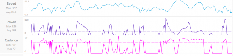 If you look at the two power graphs from the shared stages there are more spikes in the second and it's clear to see that there is more intensity through the pedals on this stage, for much longer. The peak power is less but the average power is higher for longer. Good aerobic fitness should help a rider recover between these hard efforts during a stage.