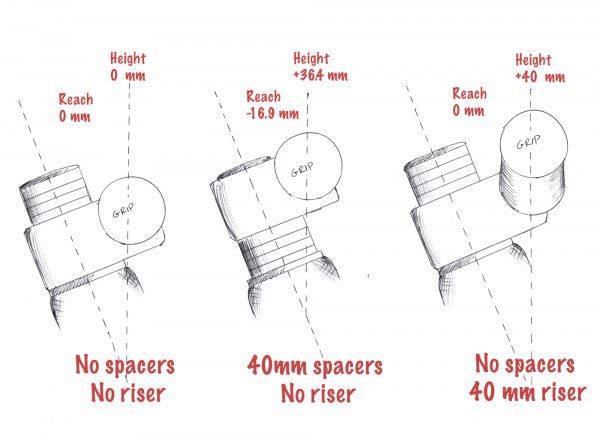 b1f5d821960 This illustration shows why fitting a 40 mm riser bar is different from  adding 40 mm of spacers. Field testing